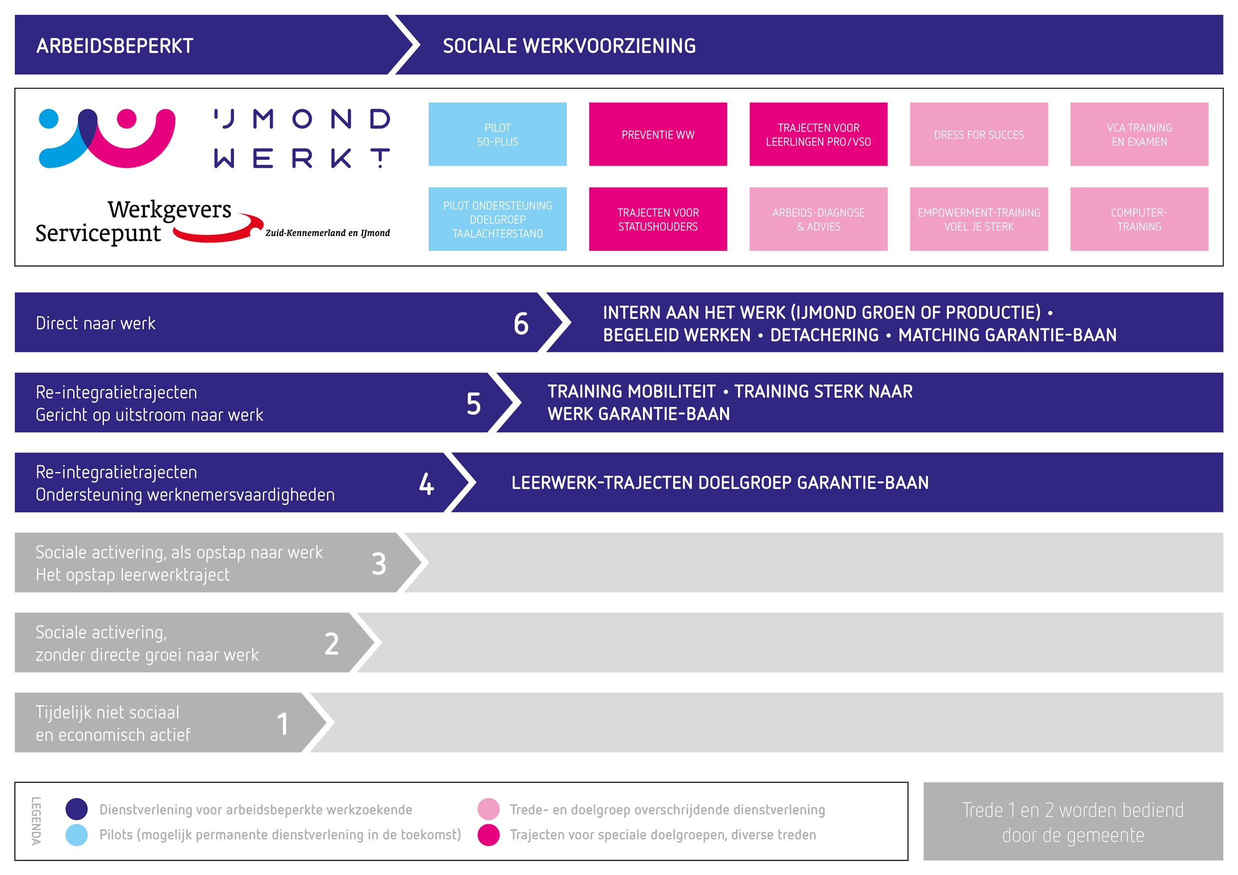 IJmond Werkt Infograpic Dienstverlening Arbeidsbeperkt