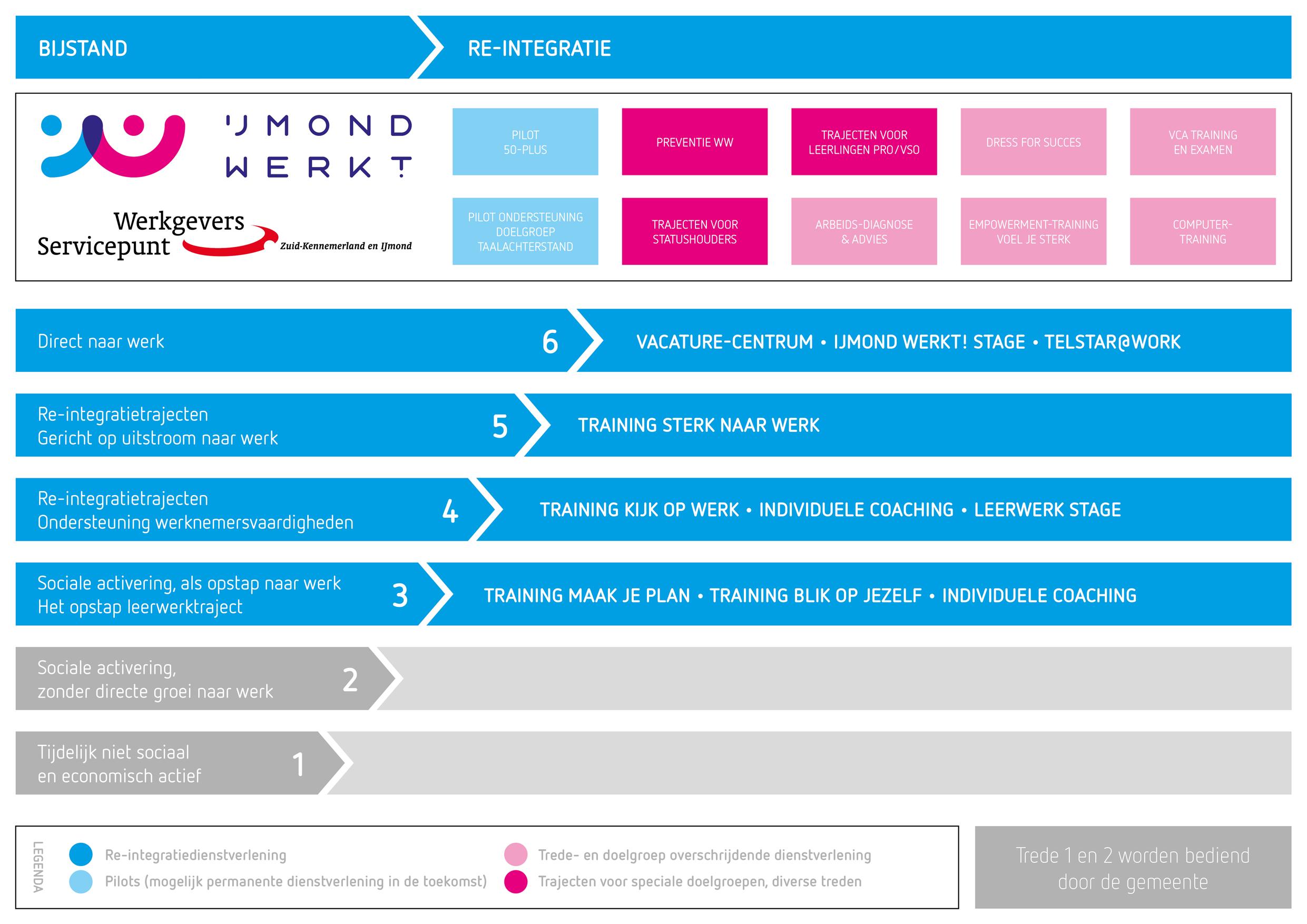 IJmond Werkt Infograpic Dienstverlening Bijstand